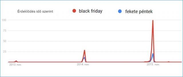 Prim hírek - Egyre többen keresik a Black Friday akciókat Magyarországon 50df6507d7