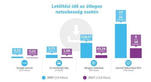 56549a1132 Vannak azonban olyan megoldások is, amelyekkel kábelfektetés nélkül is  elérhető a szélessávú net. A mobilnet mellett ilyen a műholdas internet is,  ...