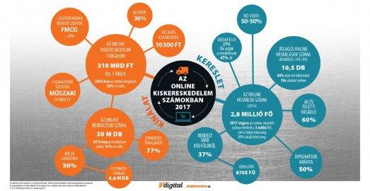 E-kereskedelem: online robbanás következik a B2B piacon is