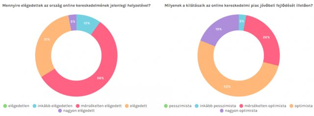 az internetes kereskedelem eredményei)