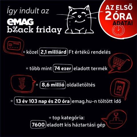 Prim hírek - Rekordszámú érdeklődés az eMAG Black Friday akciói ... eeecd4348b
