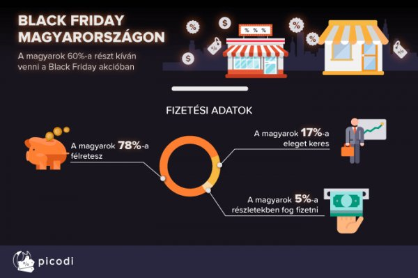 Prim hírek - Black Friday 2018 Magyarországon – miről árulkodnak a számok  4497c68246