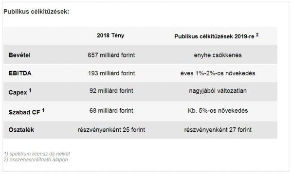Koronavírus: 5 milliárd forintos bevételkiesés a Vodafone-nál az elmúlt két hónapban - donattila.hu