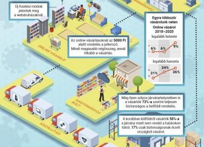 Közel 5,4 millió online vásárló hazánkban – eNet
