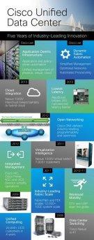 A felhőhöz simulnak a Cisco legújabb adatközpontjai
